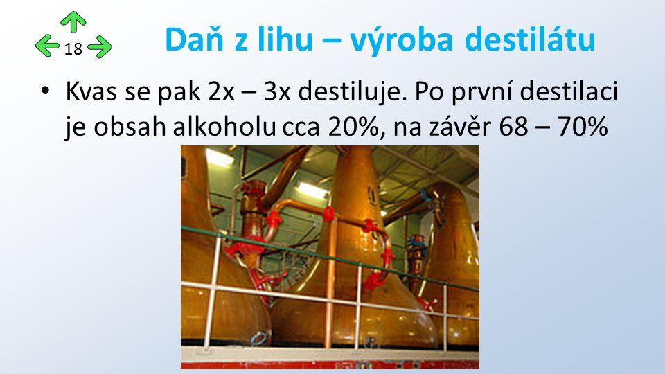 Kvas se pak 2x – 3x destiluje. Po první destilaci je obsah alkoholu cca 20%, na závěr 68 – 70% Daň z lihu – výroba destilátu 18