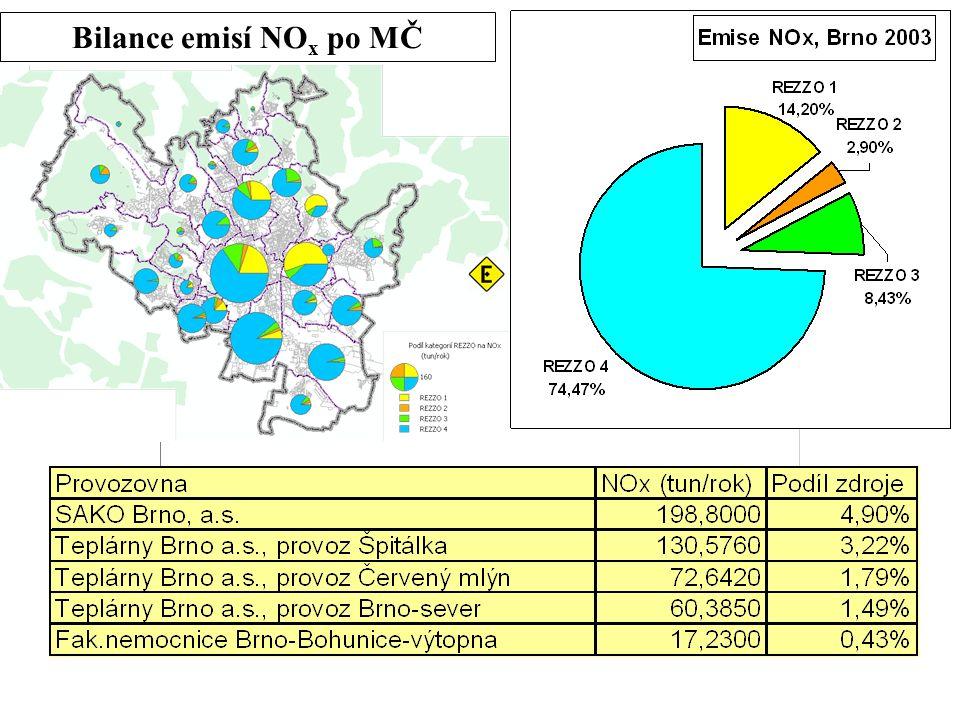 Bilance emisí NO x po MČ