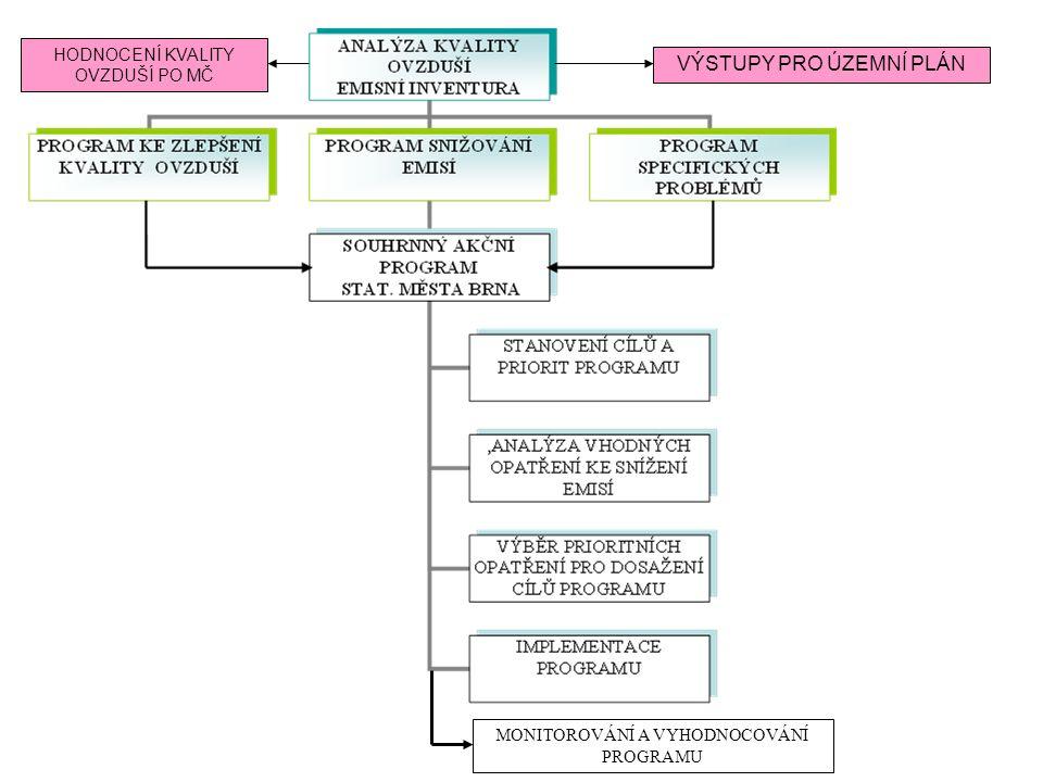 Členění generelu 1.Program snižování emisí statutárního města Brna 2.Program zlepšení kvality ovzduší statutárního města Brna 3.Program specifických problémů statutárního města Brna 4.Souhrnný akční program statutárního města Brna, včetně identifikačních listů navrhovaných opatření
