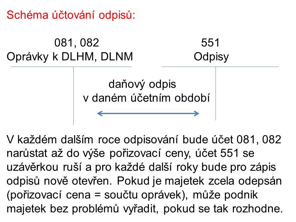 Schéma účtování odpisů: 081, 082 551 Oprávky k DLHM, DLNM Odpisy daňový odpis v daném účetním období V každém dalším roce odpisování bude účet 081, 08