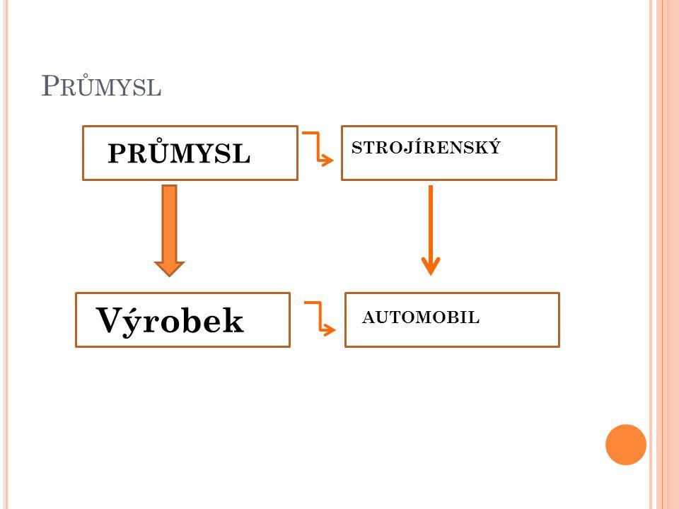 P RŮMYSL Výrobek STROJÍRENSKÝ AUTOMOBIL
