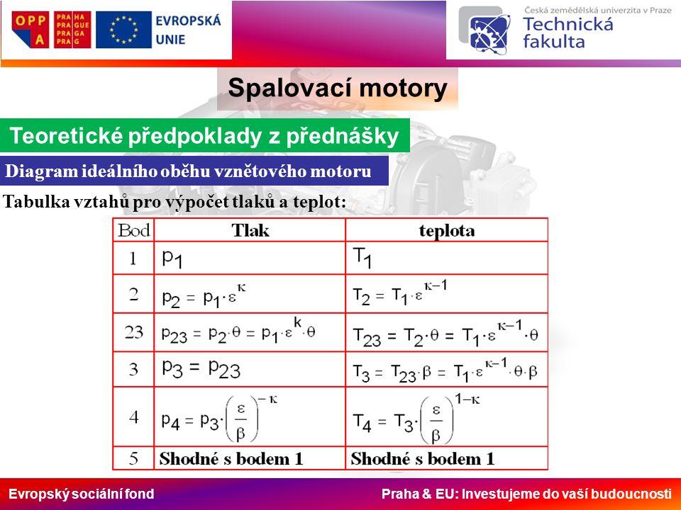 Evropský sociální fond Praha & EU: Investujeme do vaší budoucnosti Spalovací motory Teoretické předpoklady z přednášky Diagram ideálního oběhu vznětového motoru Tabulka vztahů pro výpočet tlaků a teplot: