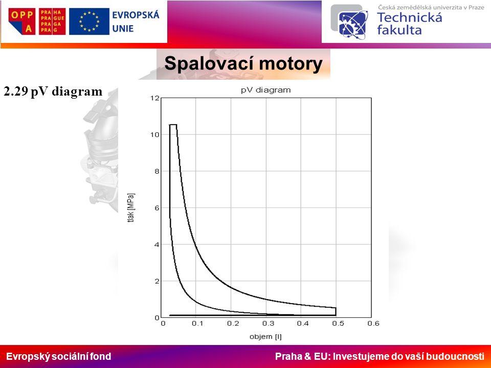 Evropský sociální fond Praha & EU: Investujeme do vaší budoucnosti Spalovací motory 2.29 pV diagram