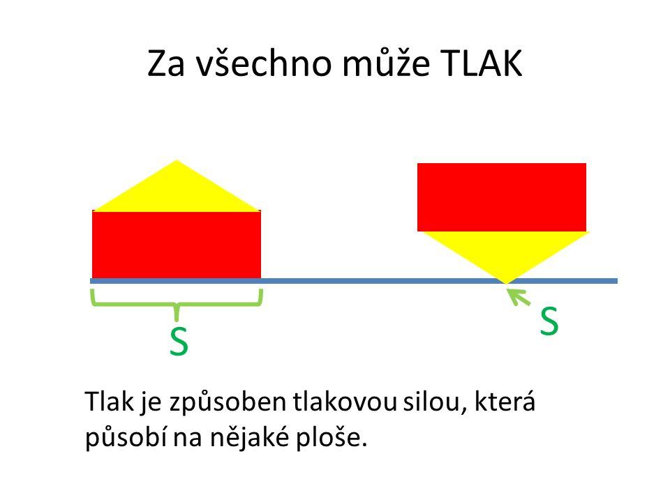 Za všechno může TLAK Tlak je způsoben tlakovou silou, která působí na nějaké ploše. S S