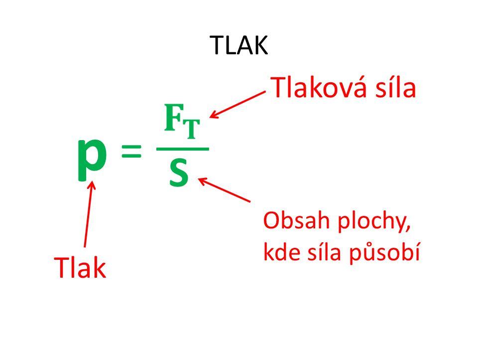 TLAK p = S Tlaková síla Obsah plochy, kde síla působí Tlak