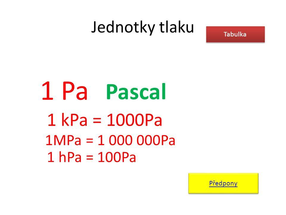 Jednotky tlaku Tabulka 1 Pa Pascal 1 kPa = 1000Pa 1MPa = 1 000 000Pa 1 hPa = 100Pa Předpony