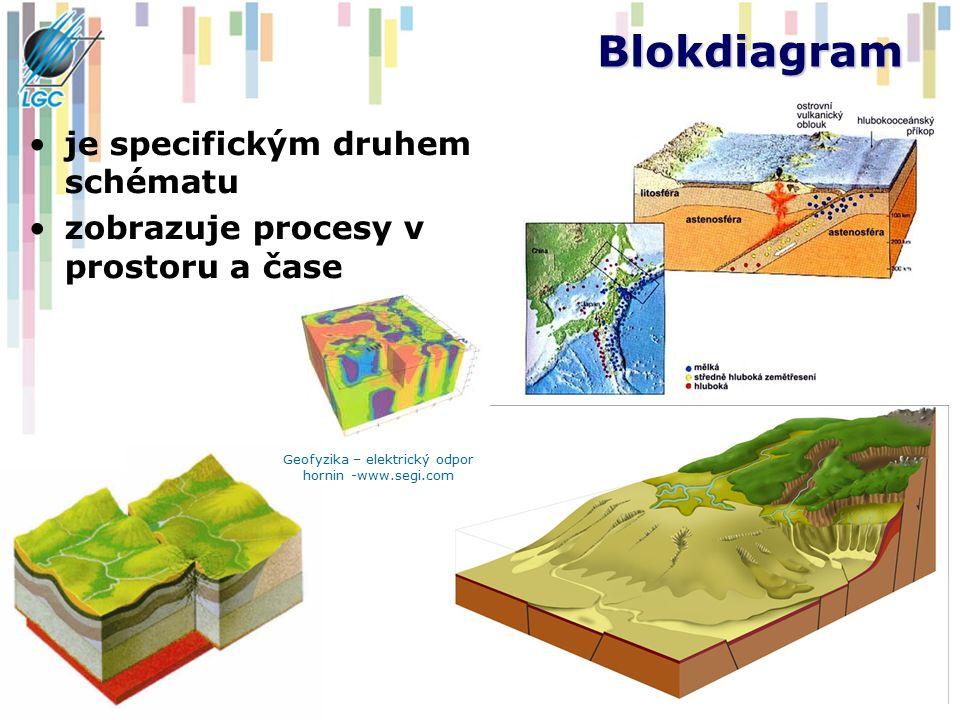 Blokdiagram je specifickým druhem schématu zobrazuje procesy v prostoru a čase kartlab.geog.uu.nl Geofyzika – elektrický odpor hornin -www.segi.com