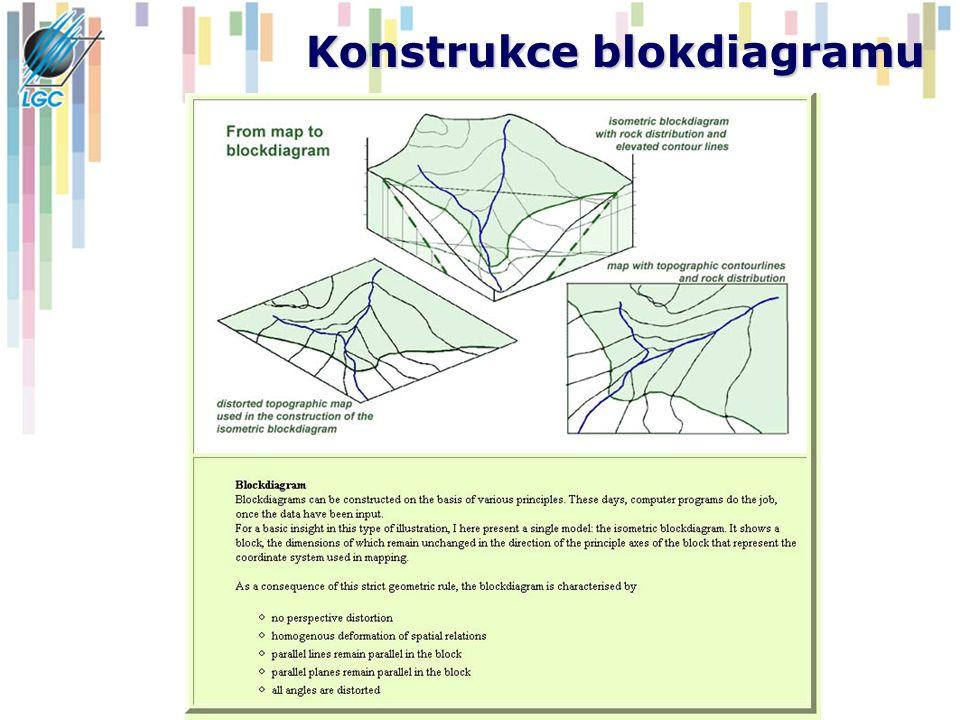 Konstrukce blokdiagramu