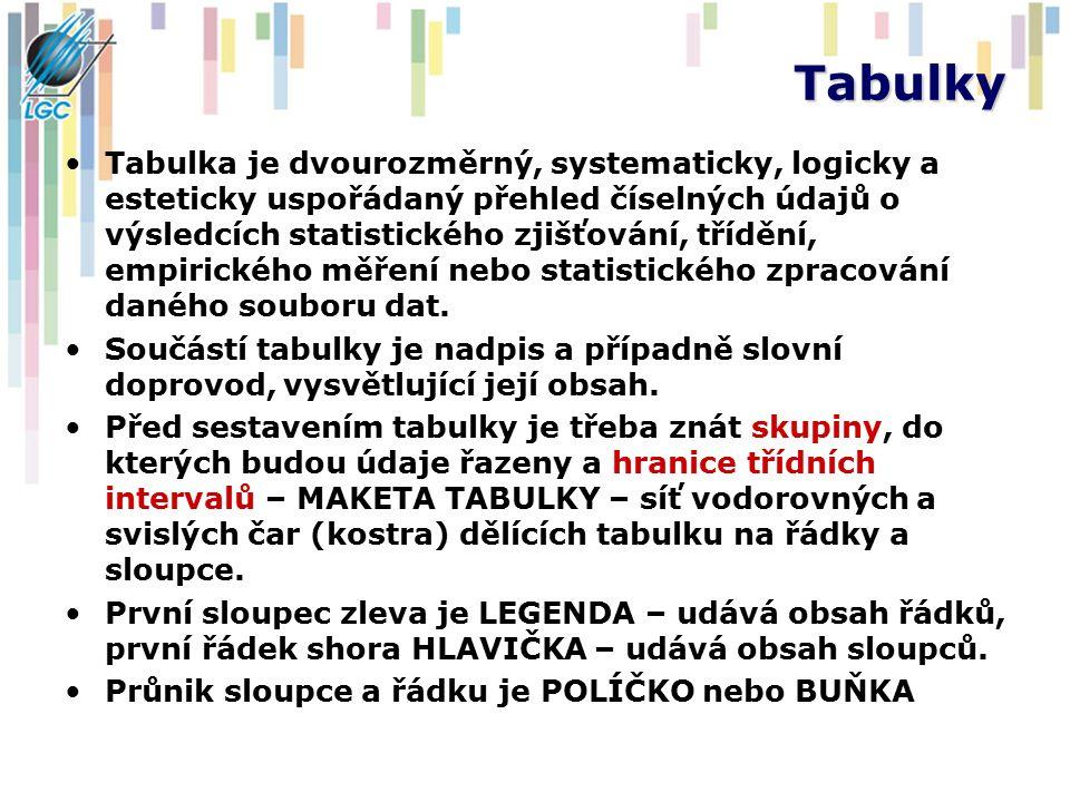 Tabulky Tabulka je dvourozměrný, systematicky, logicky a esteticky uspořádaný přehled číselných údajů o výsledcích statistického zjišťování, třídění, empirického měření nebo statistického zpracování daného souboru dat.