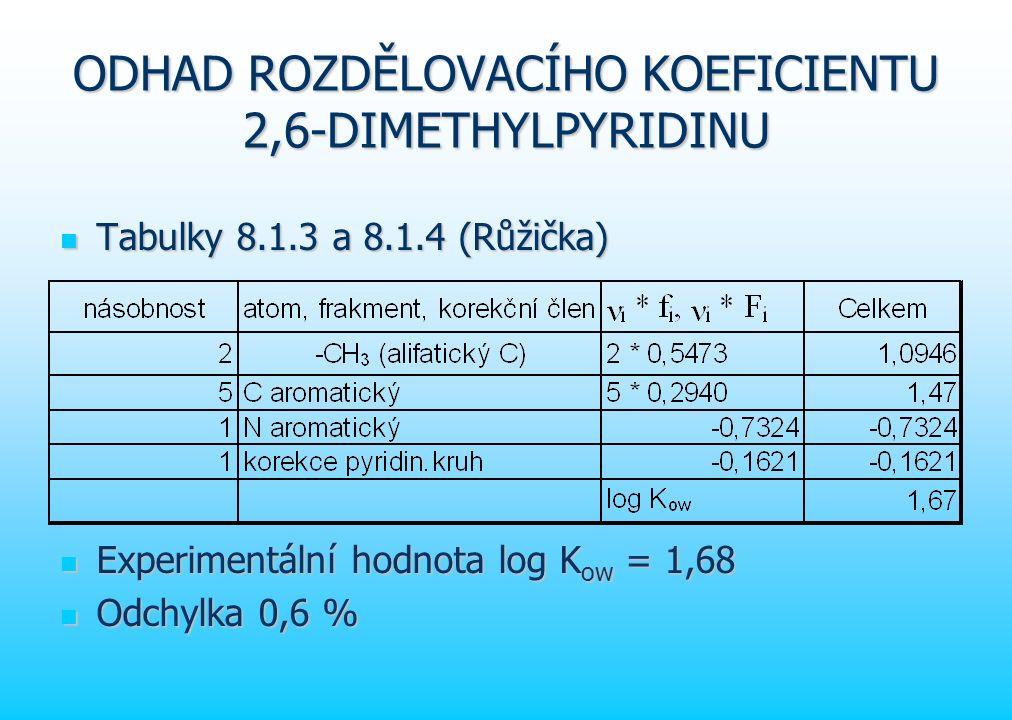 ODHAD ROZDĚLOVACÍHO KOEFICIENTU 2,6-DIMETHYLPYRIDINU Tabulky 8.1.3 a 8.1.4 (Růžička) Tabulky 8.1.3 a 8.1.4 (Růžička) Experimentální hodnota log K ow = 1,68 Experimentální hodnota log K ow = 1,68 Odchylka 0,6 % Odchylka 0,6 %