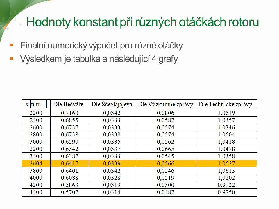Hodnoty konstant při různých otáčkách rotoru  Finální numerický výpočet pro různé otáčky  Výsledkem je tabulka a následující 4 grafy