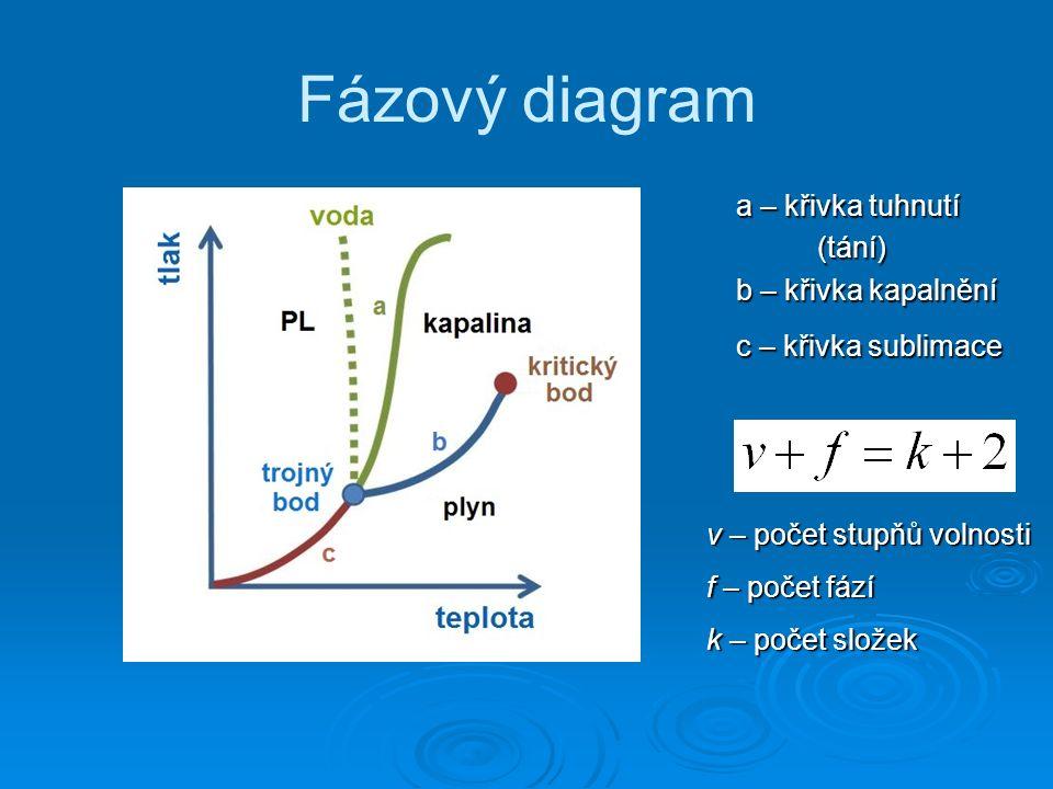 Fázový diagram a – křivka tuhnutí (tání) b – křivka kapalnění c – křivka sublimace v – počet stupňů volnosti f – počet fází k – počet složek
