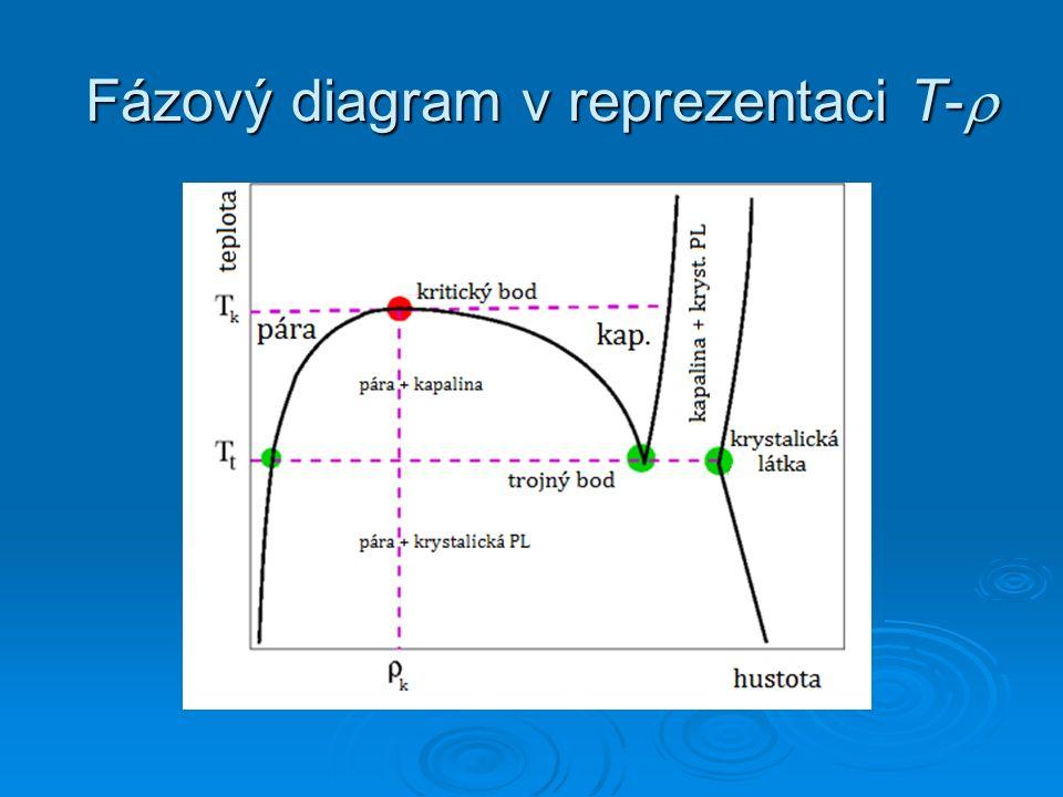 Fázový diagram v reprezentaci T-  Fázový diagram v reprezentaci T- 