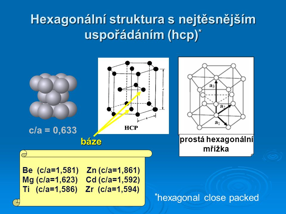 Hexagonální struktura s nejtěsnějším uspořádáním (hcp) * * hexagonal close packed c/a = 0,633 prostá hexagonální mřížka báze Be (c/a=1,581) Zn (c/a=1,861) Mg (c/a=1,623) Cd (c/a=1,592) Ti (c/a=1,586) Zr (c/a=1,594)