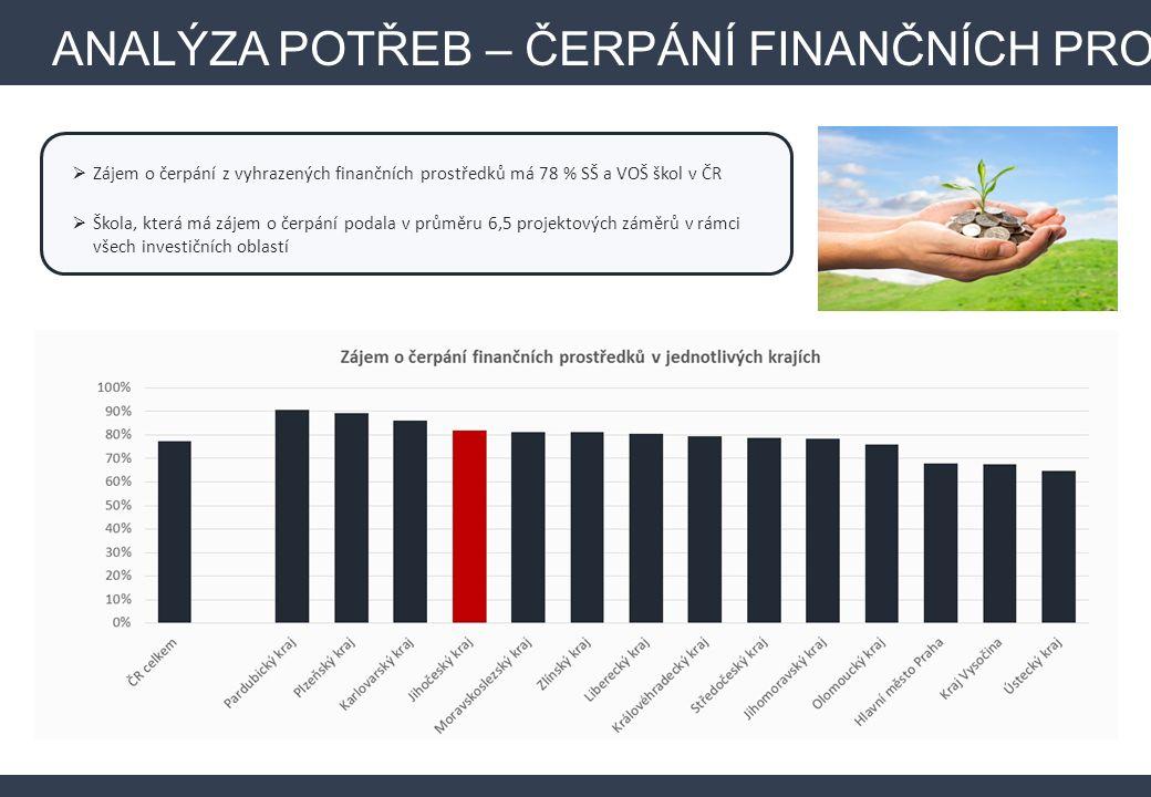 ANALÝZA POTŘEB – ČERPÁNÍ FINANČNÍCH PROSTŘEDKŮ  Zájem o čerpání z vyhrazených finančních prostředků má 78 % SŠ a VOŠ škol v ČR  Škola, která má zájem o čerpání podala v průměru 6,5 projektových záměrů v rámci všech investičních oblastí