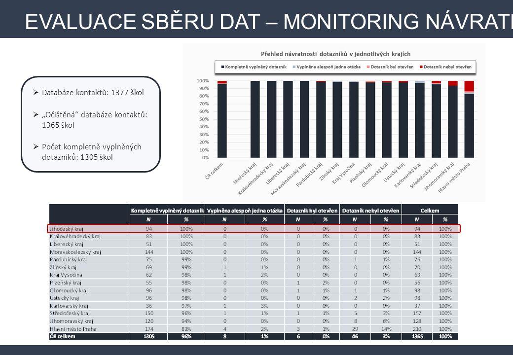 """ Databáze kontaktů: 1377 škol  """"Očištěná databáze kontaktů: 1365 škol  Počet kompletně vyplněných dotazníků: 1305 škol EVALUACE SBĚRU DAT – MONITORING NÁVRATNOSTI"""