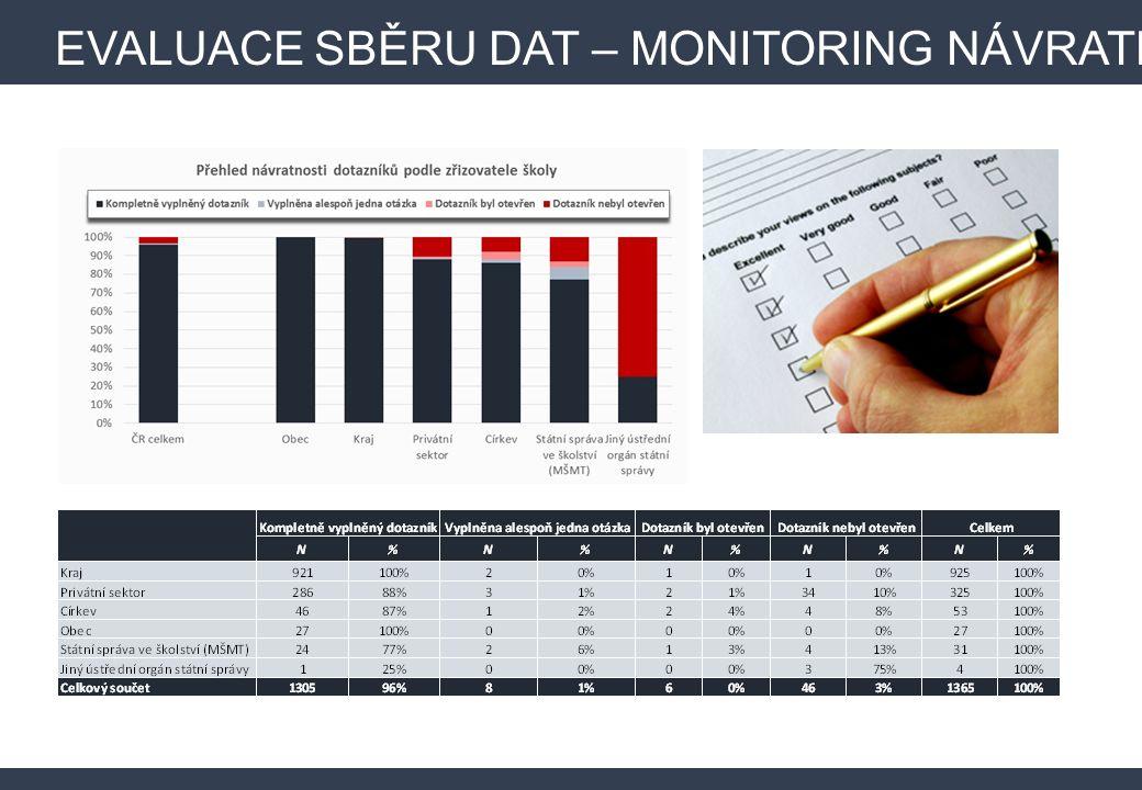  Start sběru dat: 25.11.2015  Ukončení sběru dat: 19.1.2016  Školám byly průběžně zasílány remindery a maily s dalšími informacemi týkajícími se realizovaného šetření.