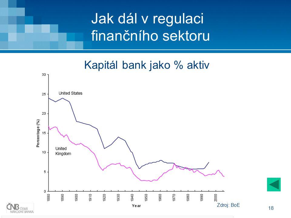 18 Jak dál v regulaci finančního sektoru Kapitál bank jako % aktiv Zdroj: BoE
