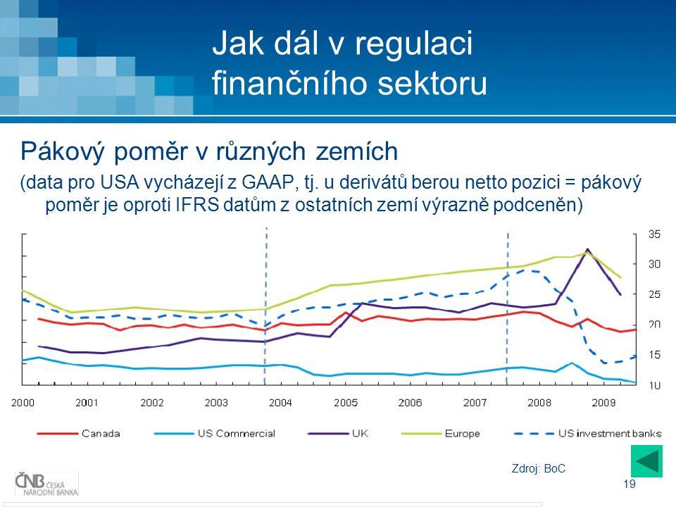 19 Jak dál v regulaci finančního sektoru Pákový poměr v různých zemích (data pro USA vycházejí z GAAP, tj.