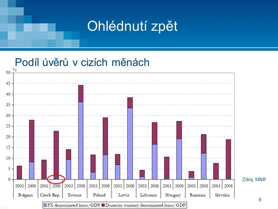 6 Ohlédnutí zpět Podíl úvěrů v cizích měnách Zdroj: MNB