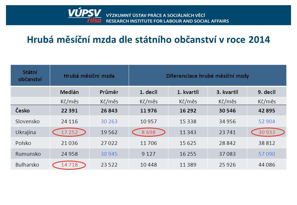 Hrubá měsíční mzda dle státního občanství v roce 2014 Státní občanství Hrubá měsíční mzdaDiferenciace hrubé měsíční mzdy MediánPrůměr1. decil1. kvarti