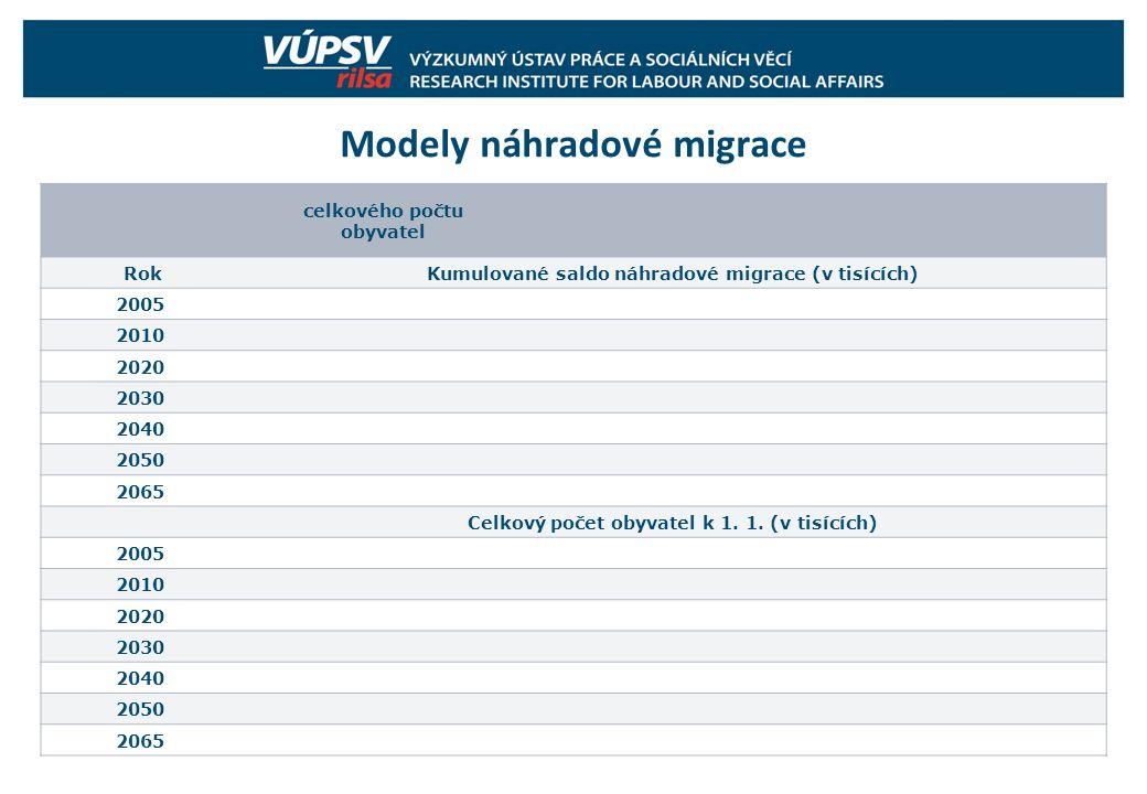 Modely náhradové migrace celkového počtu obyvatel RokKumulované saldo náhradové migrace (v tisících) 2005 2010 2020 2030 2040 2050 2065 Celkový počet