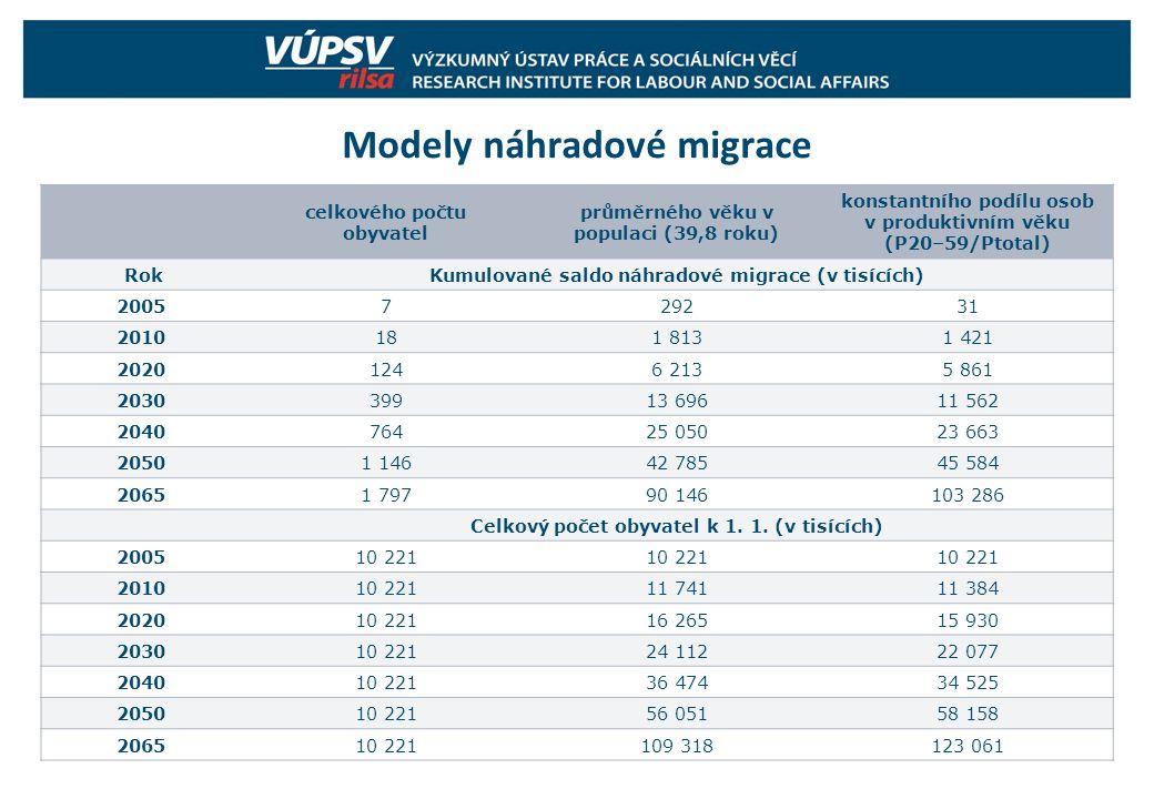 Modely náhradové migrace celkového počtu obyvatel průměrného věku v populaci (39,8 roku) konstantního podílu osob v produktivním věku (P20–59/Ptotal)