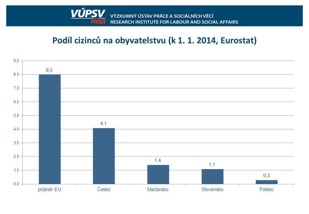 Podíl cizinců na obyvatelstvu (k 1. 1. 2014, Eurostat)