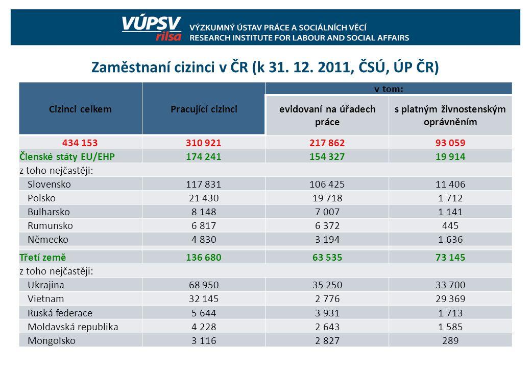 Zaměstnaní cizinci v ČR (k 31. 12. 2011, ČSÚ, ÚP ČR) Cizinci celkemPracující cizinci v tom: evidovaní na úřadech práce s platným živnostenským oprávně