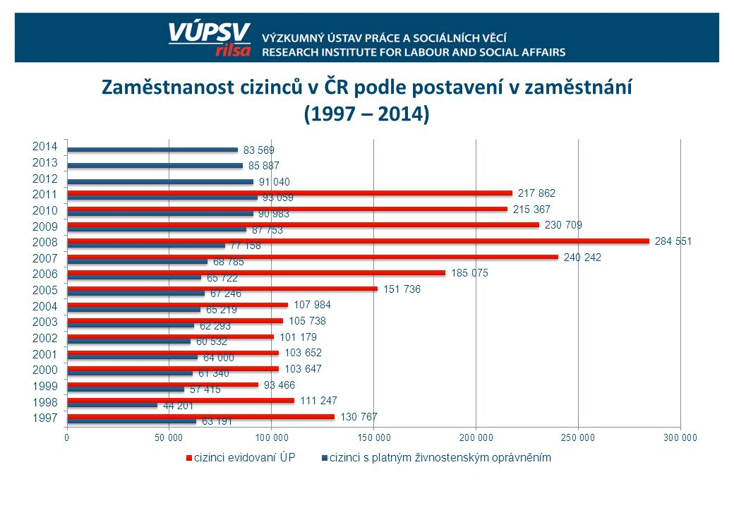 """Projekt """"Výběr kvalifikovaných zahraničních pracovníků  Projekt spuštěn v roce 2003 pro občany Bulharska, Chorvatska a Kazachstánu  V roce 2006 projekt otevřen pro občany Ukrajiny  Předpokládal se příchod 300 imigrantů ročně  Mezi lety 2003 a 2010 prostřednictvím programu přišlo 1.766 osob  Významný benefit  zrychlené získání trvalého pobytu (za 2,5 roku)"""