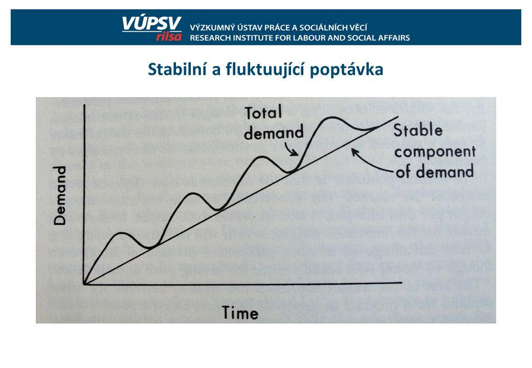 Stabilní a fluktuující poptávka