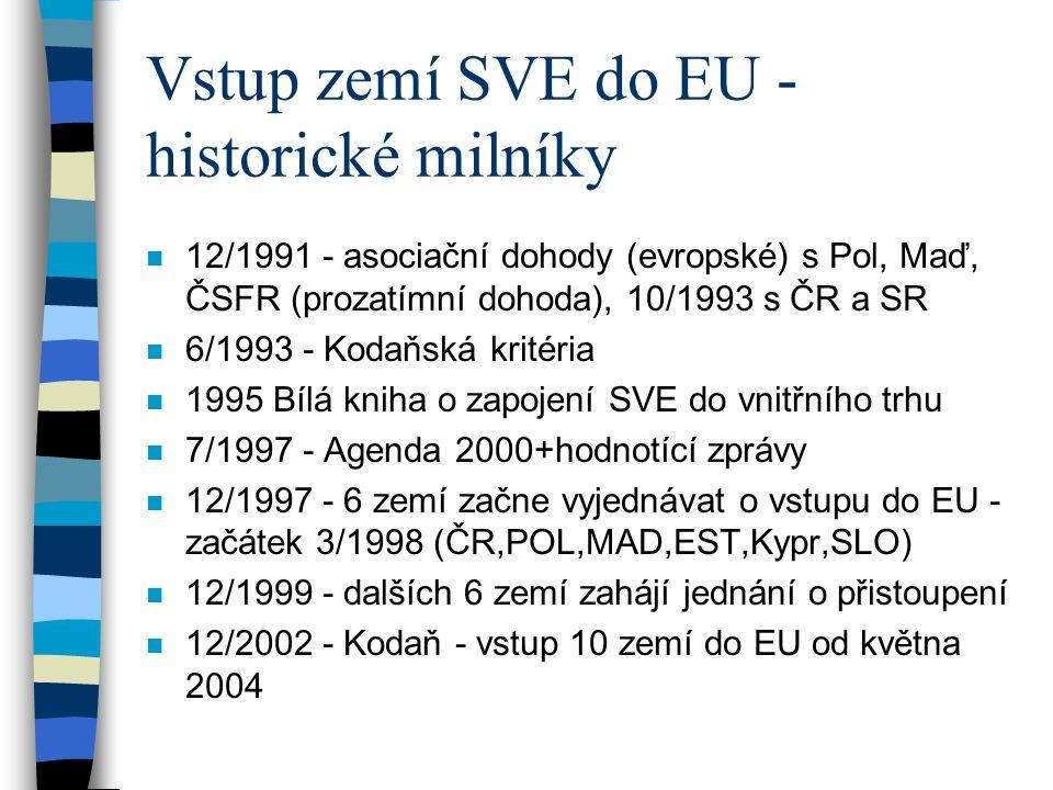 Vstup zemí SVE do EU - historické milníky n 12/1991 - asociační dohody (evropské) s Pol, Maď, ČSFR (prozatímní dohoda), 10/1993 s ČR a SR n 6/1993 - Kodaňská kritéria n 1995 Bílá kniha o zapojení SVE do vnitřního trhu n 7/1997 - Agenda 2000+hodnotící zprávy n 12/1997 - 6 zemí začne vyjednávat o vstupu do EU - začátek 3/1998 (ČR,POL,MAD,EST,Kypr,SLO) n 12/1999 - dalších 6 zemí zahájí jednání o přistoupení n 12/2002 - Kodaň - vstup 10 zemí do EU od května 2004