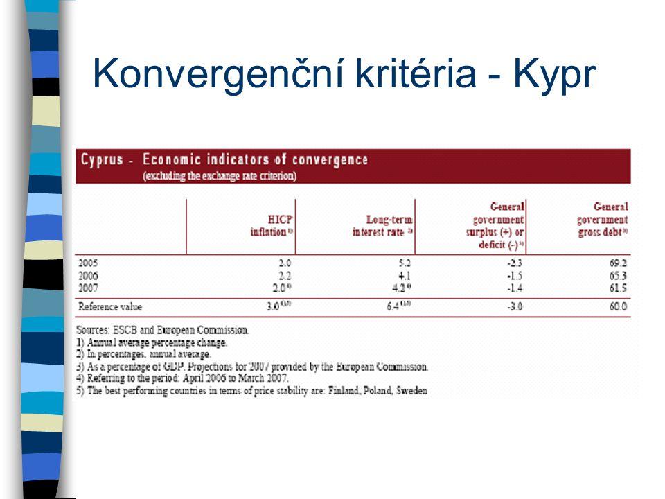 Konvergenční kritéria - Kypr