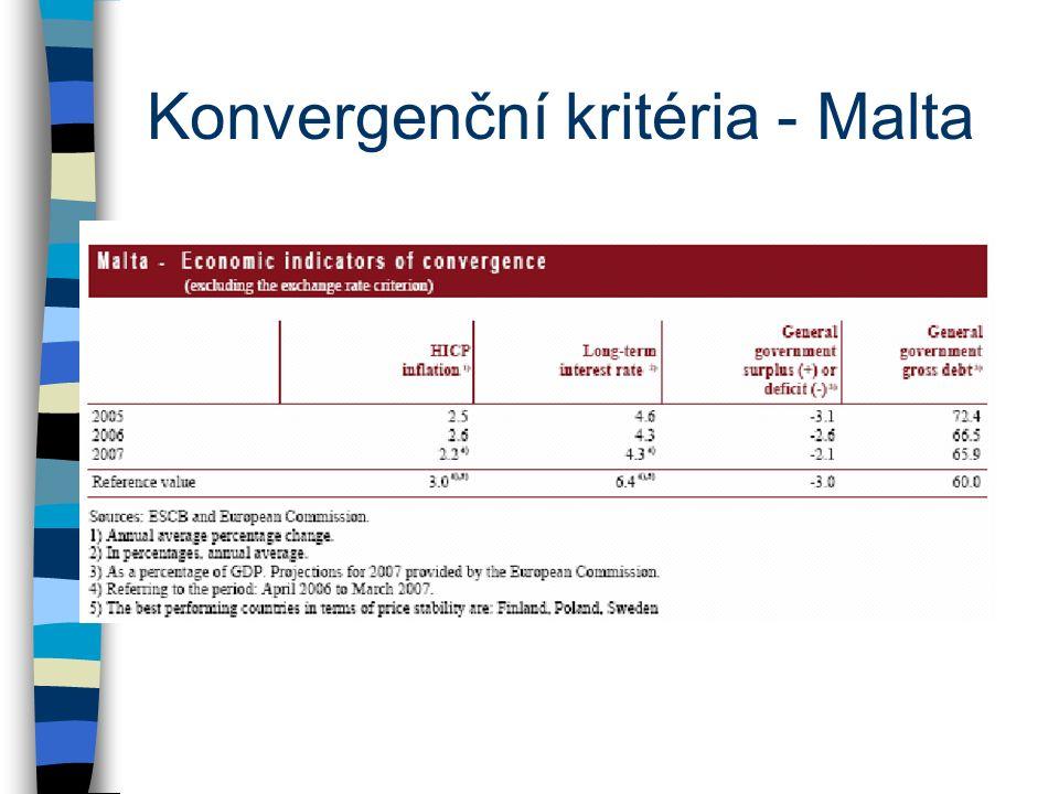 Konvergenční kritéria - Malta