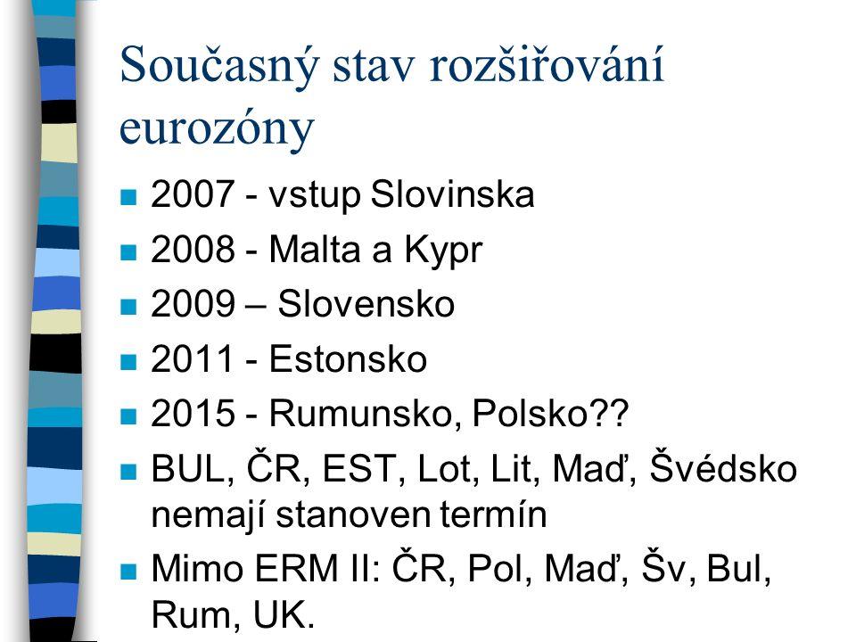 Současný stav rozšiřování eurozóny n 2007 - vstup Slovinska n 2008 - Malta a Kypr n 2009 – Slovensko n 2011 - Estonsko n 2015 - Rumunsko, Polsko .