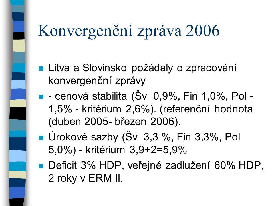 Slovinsko - měnové ukazatele n ERM II (28.