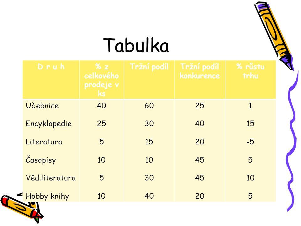 Tabulka D r u h% z celkového prodeje v ks Tržní podílTržní podíl konkurence % růstu trhu Učebnice Encyklopedie Literatura Časopisy Věd.literatura Hobb