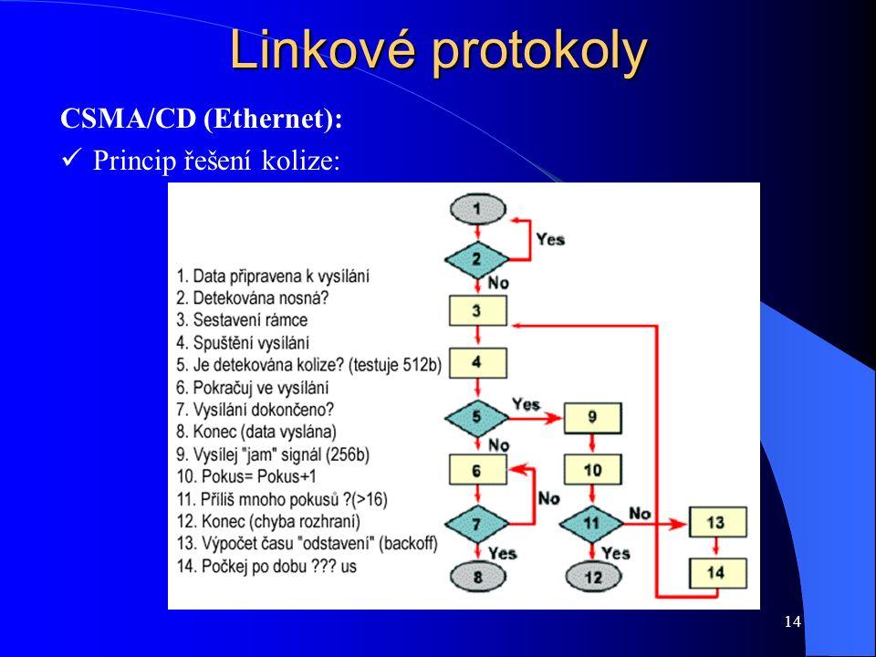 14 Linkové protokoly CSMA/CD (Ethernet): Princip řešení kolize: