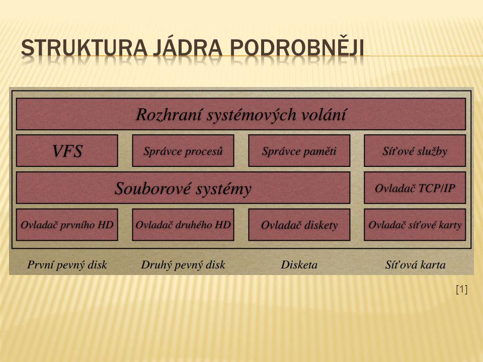Souborový systém je rozhraní mezi ovladačem vnějšího paměťového média a vyššími vrstvami jádra.