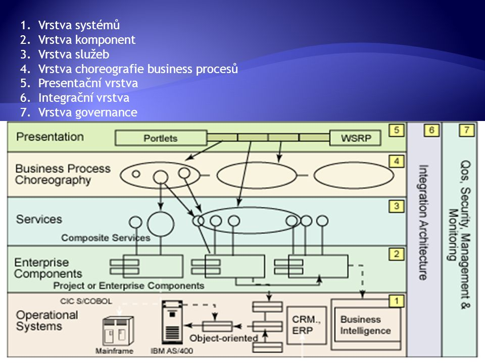 1.Vrstva systémů 2.Vrstva komponent 3.Vrstva služeb 4.Vrstva choreografie business procesů 5.Presentační vrstva 6.Integrační vrstva 7.Vrstva governanc