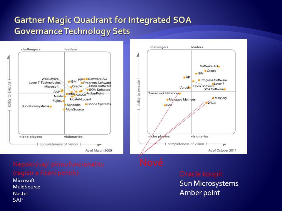 Nové Nepokrývají plnou funcionalitu (registr a řízení politik): Microsoft MuleSource Nastel SAP Oracle koupil: Sun Microsystems Amber point