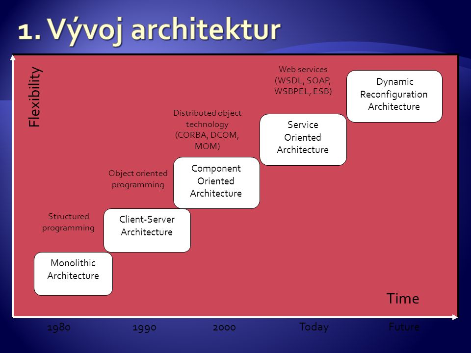 FutureToday1990 Monolithic Architecture 1980 Client-Server Architecture Component Oriented Architecture Service Oriented Architecture Dynamic Reconfiguration Architecture Structured programming Object oriented programming Distributed object technology (CORBA, DCOM, MOM) Web services (WSDL, SOAP, WSBPEL, ESB) Flexibility Time 2000
