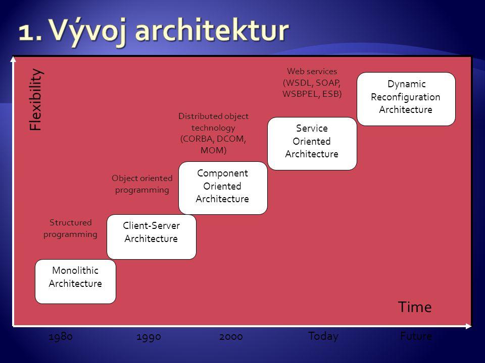  Monolitická architektura- jednovrstvá, uživatel obsluhuje počítač pomocí terminálu  C/S architektura (desktopové aplikace):  část aplikační logiky na straně klienta, GUI – tlustý klient  Nevýhoda: pracná údržba (správa verzí), změna-potřeba reinstalace na všech klientech