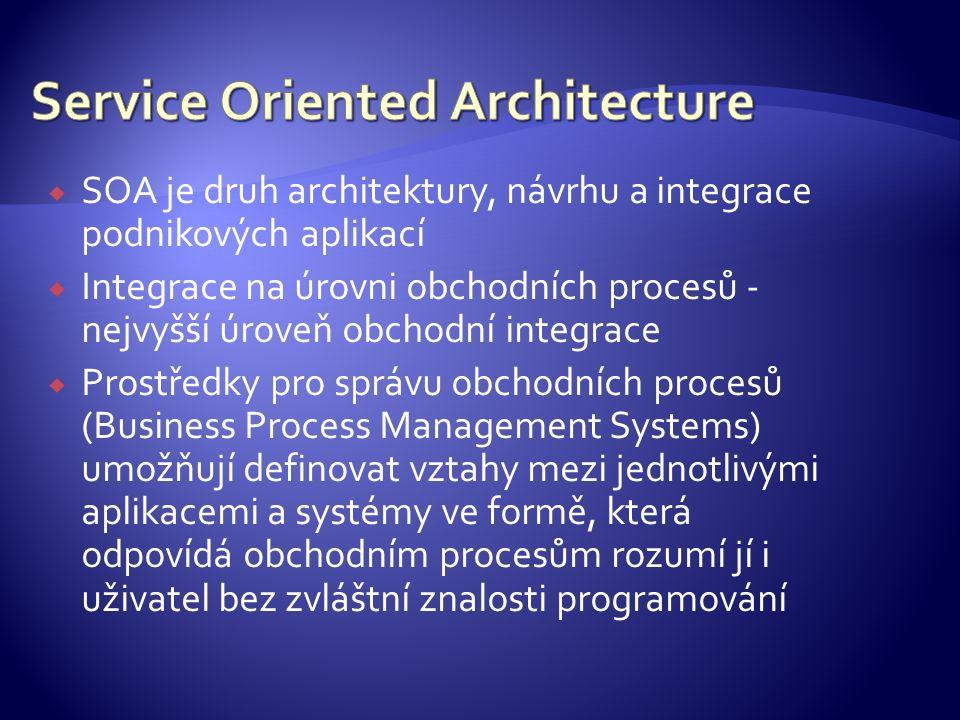  Popište vývoj architektur IS  Popište principy architektury klient/server  Popište principy architektury SOA (konceptuální model, používané technologie, vrstvy modelu)  Jaké jsou hlavní přínosy SOA, trendy ve vývoji
