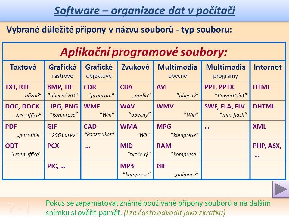 Software – organizace dat v počítači Vybrané důležité přípony v názvu souborů - typ souboru: Systémové a pomocné programové soubory: (.