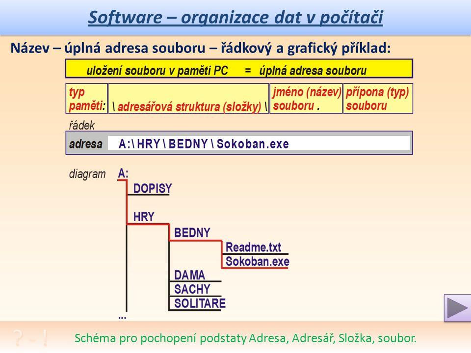 Software – organizace dat v počítači Schéma pro pochopení podstaty Adresa, Adresář, Složka, soubor.