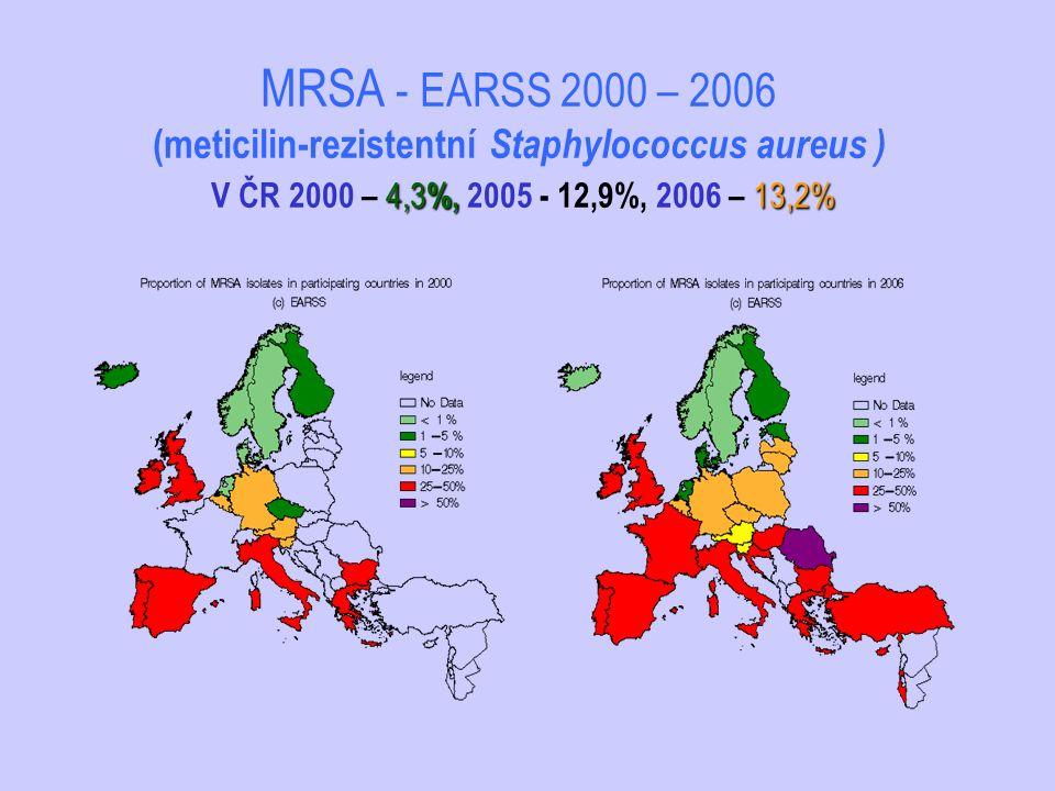 4,3 %, 13,2% MRSA - EARSS 2000 – 2006 (meticilin-rezistentní Staphylococcus aureus ) V ČR 2000 – 4,3 %, 2005 - 12,9%, 2006 – 13,2%