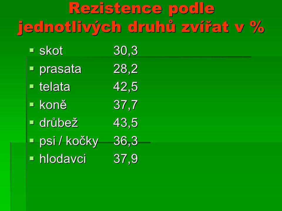 Rezistence podle jednotlivých druhů zvířat v %  skot 30,3  prasata28,2  telata 42,5  koně 37,7  drůbež 43,5  psi / kočky 36,3  hlodavci 37,9