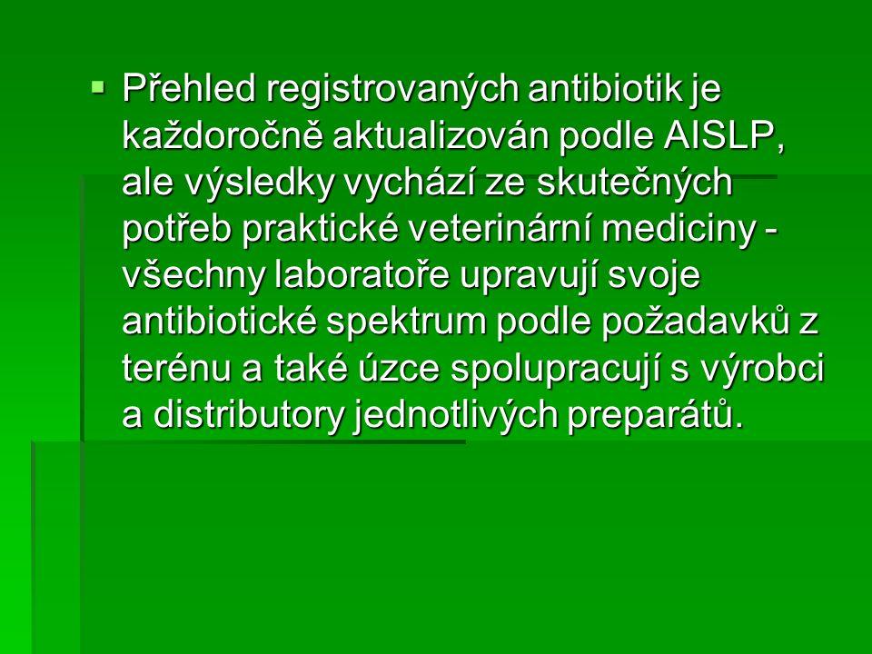  Přehled registrovaných antibiotik je každoročně aktualizován podle AISLP, ale výsledky vychází ze skutečných potřeb praktické veterinární mediciny - všechny laboratoře upravují svoje antibiotické spektrum podle požadavků z terénu a také úzce spolupracují s výrobci a distributory jednotlivých preparátů.