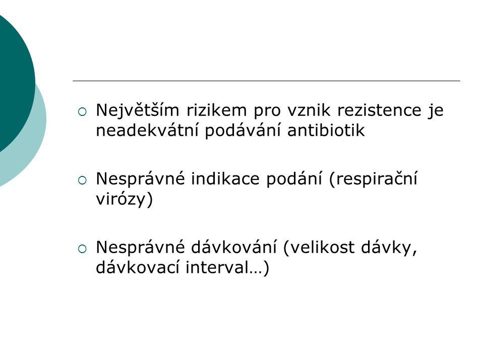  Největším rizikem pro vznik rezistence je neadekvátní podávání antibiotik  Nesprávné indikace podání (respirační virózy)  Nesprávné dávkování (vel